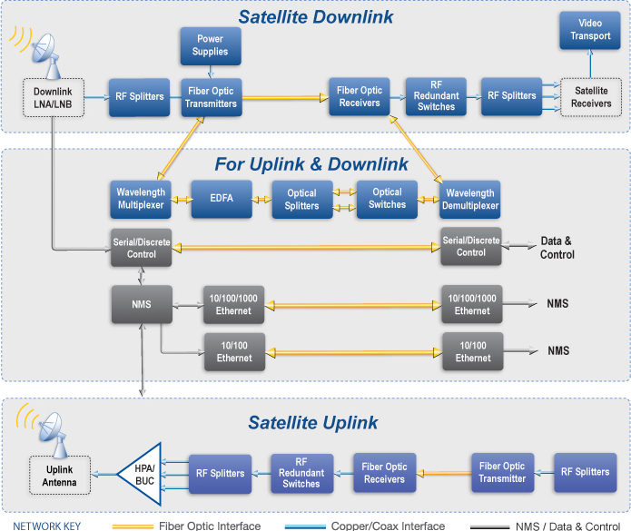 earth-station-satcom-applications-block-diagram