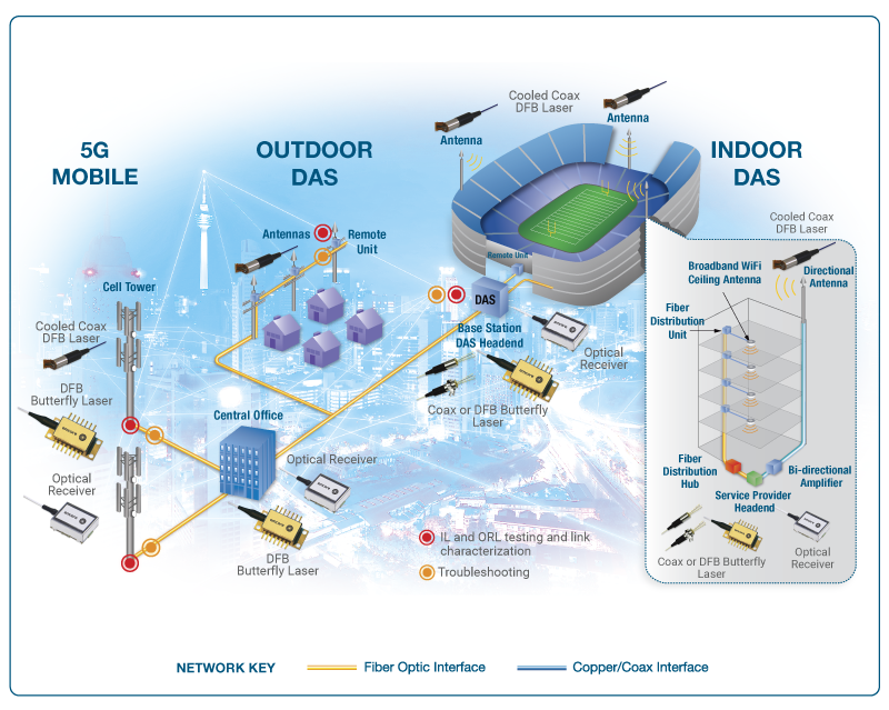 Distributed Antenna System Das Emcore