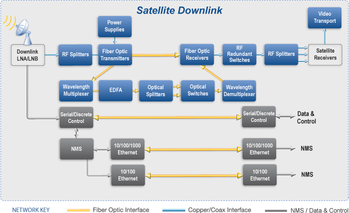 TVRO-satcom-spplications-block-diagram